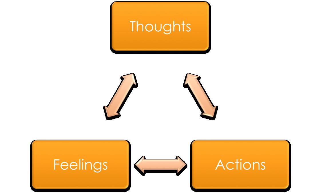 the effect of self talk in athlete performance Effect of self-efficacy on the performance of athletes - singh et al 111 moritz et al (2000) examined the relationship between self-efficacy and performance in sport.